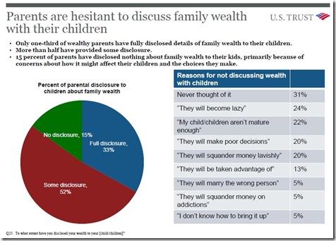 US Trust Graph2